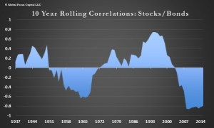 ROLL CORR STOCKS BONDS