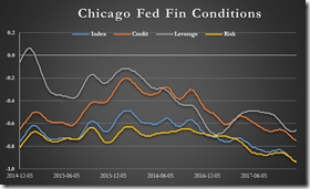 chicago fin conditions