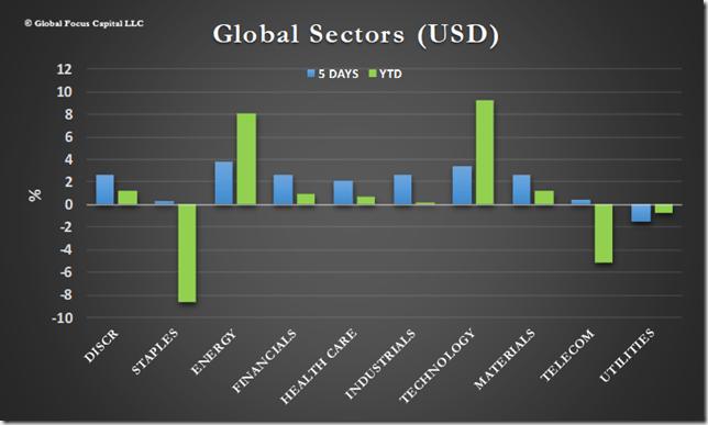 global sectors