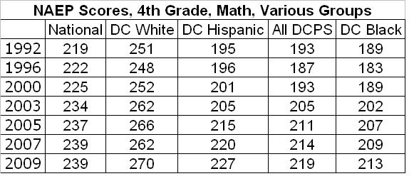 The Washington Teacher: A Math Teacher Weighs In on DC's