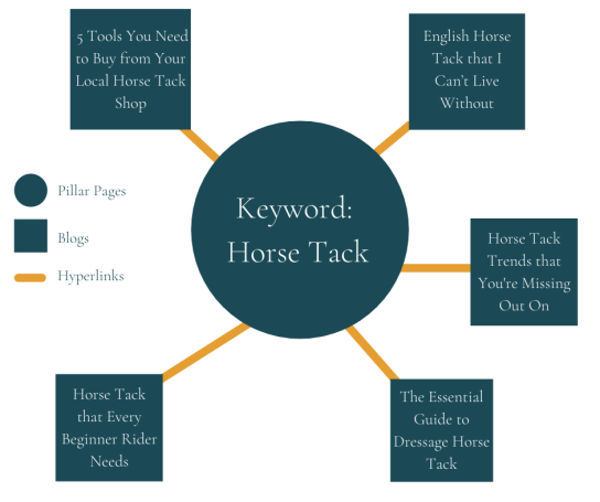 topic cluster demonstrating pillar pages for equine businesses