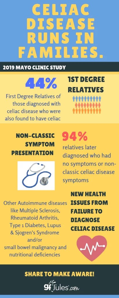 Celiac Disease -- What it is what it isn't--knowing the ...
