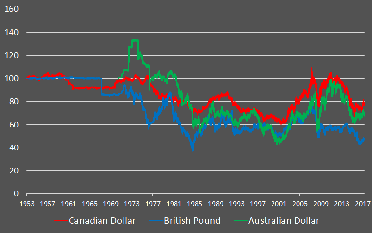 Currencies for the long run, part 1: ABC