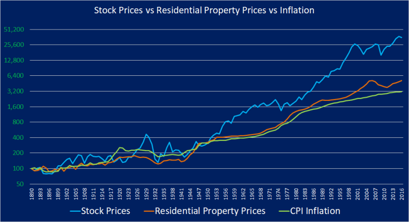 Investing in Stocks vs Property, Yale data