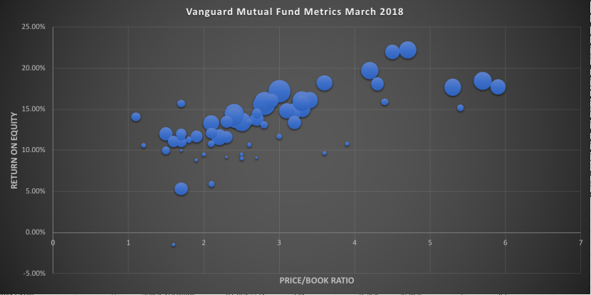 Vanguard Stock Mutual Funds PB vs ROE ratios March 2018