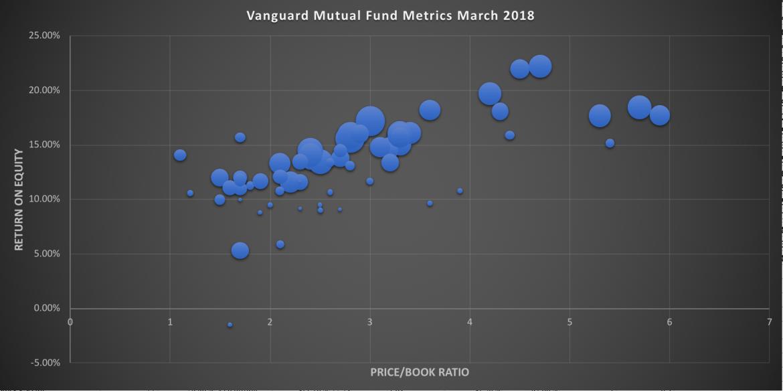Vanguard Stock Mutual Funds PB vs ROE ratios March 2018