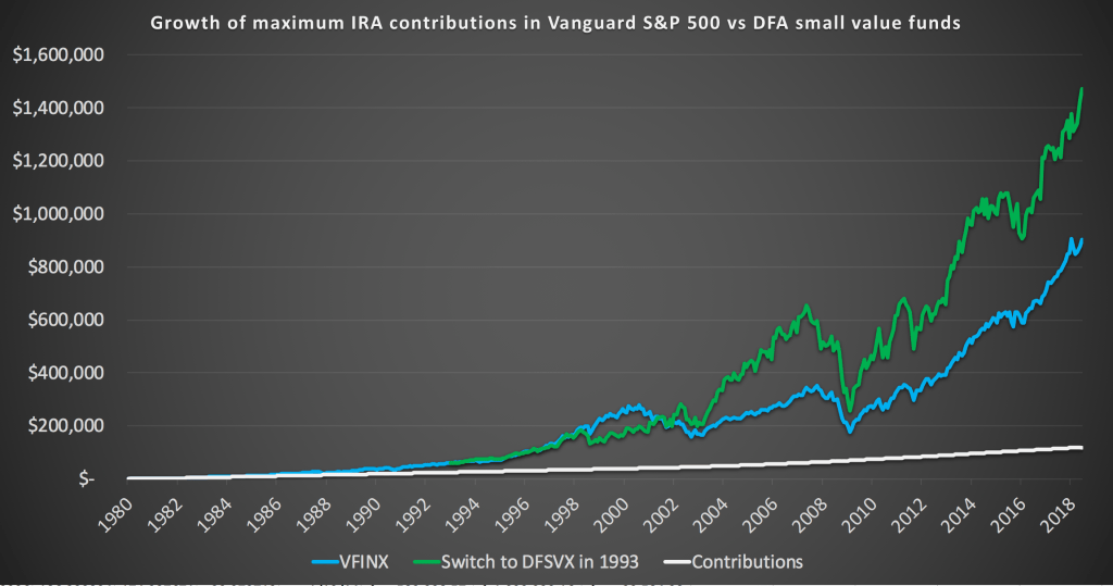 How to save $1,000,000 in an IRA by age 59 1/2 with Vanguard and DFA funds