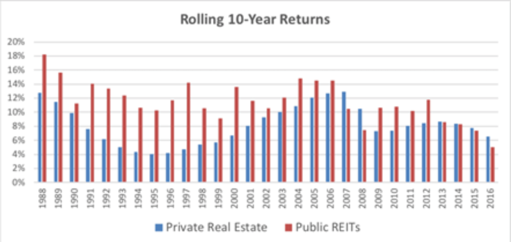 equity REITs vs physical real estate