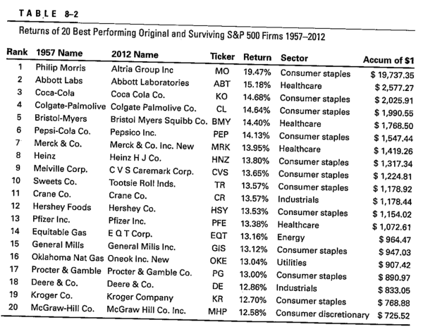 Best performing stocks of the 20th century