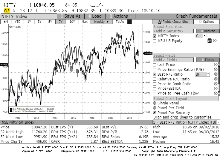 Long-term P/E and EV/EBITDA chart for the Indian Nifty