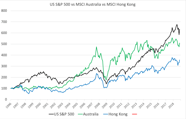 US vs Australia vs Hong Kong stock performance