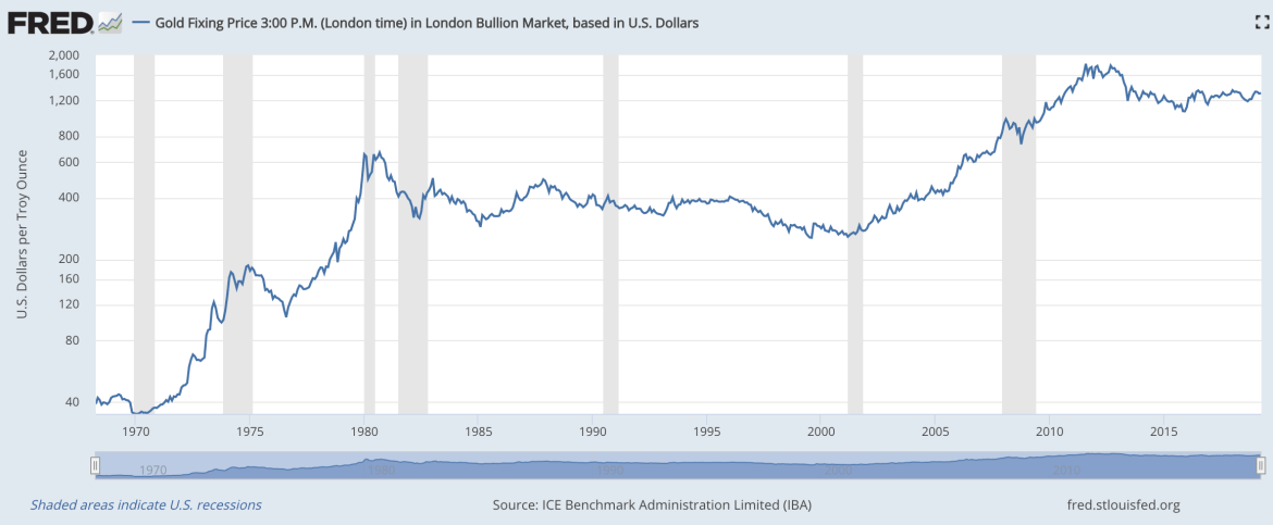 Gold remains useless in recessions