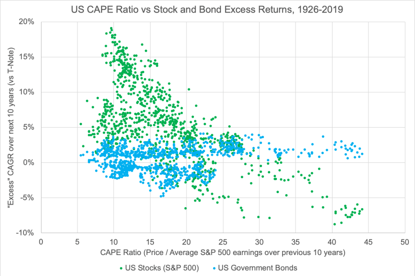 Expected Return of Stocks and Bonds vs CAPE Ratio