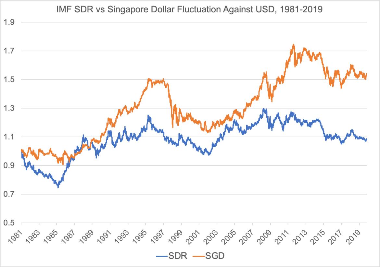 Singapore dollar SGD vs SDR