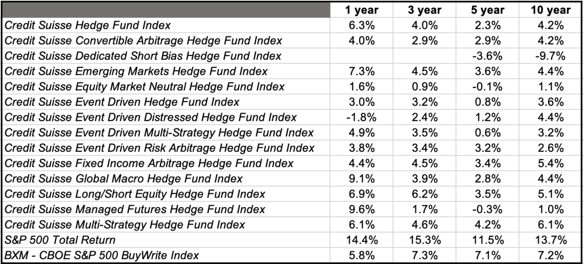 How Hedge Funds Performed 2010-2019