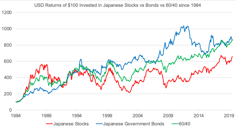 Performance of Stocks vs Bonds vs 60/40 in Japan, USD net terms, 1984-2019