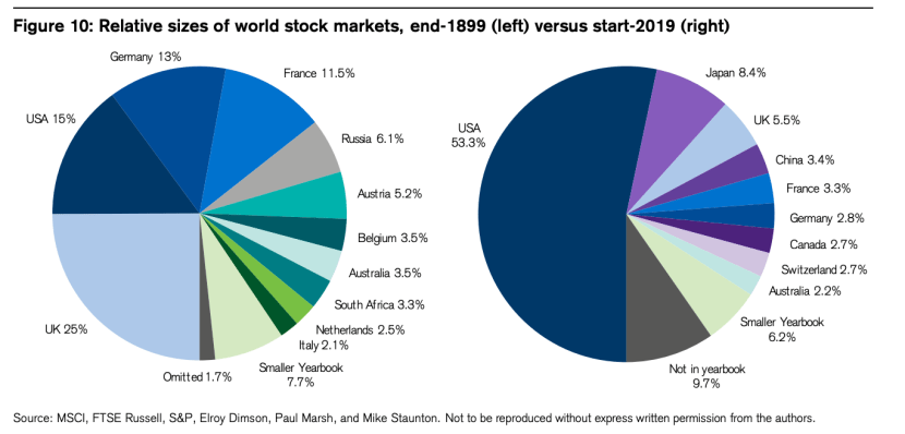 Stock Markets by Country 1899 vs 2019
