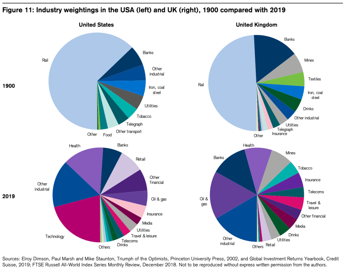 Stock market sectors 1900 vs 2019