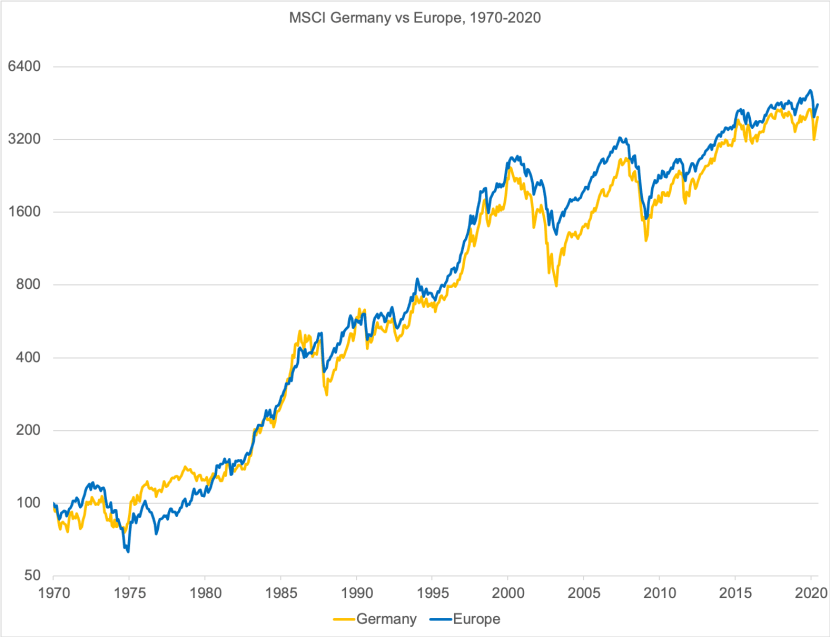 German vs European Stock Returns since 1970