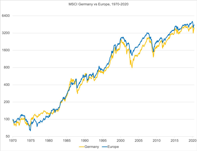German vs European Stock Returns since 1970
