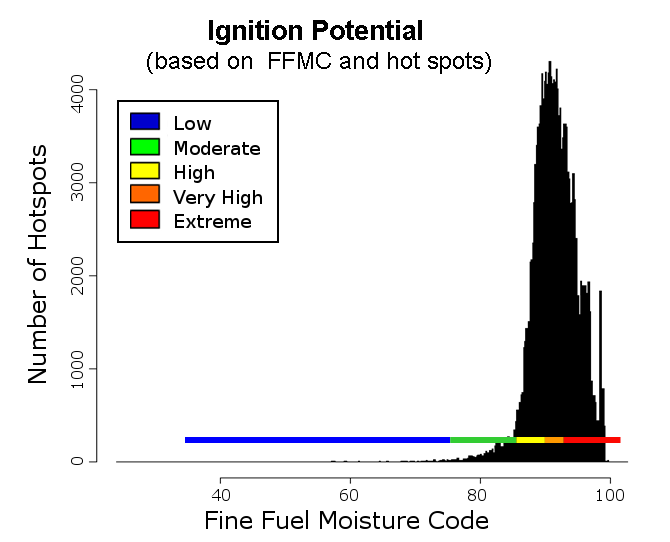 Ignition Potential