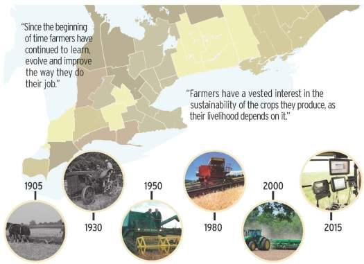 """Since the beginning of time farmers have continued to learn, evolve and improve the way they do their job. Farmers have a vested interest in the sustainability of the crops they produce, as their livelihood depends on it. Images depict the evolution of farm equipment from 1905 to 2015."