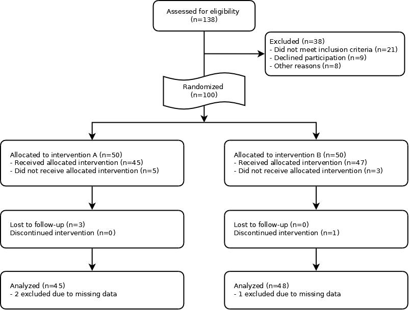 Full CONSORT flow diagram