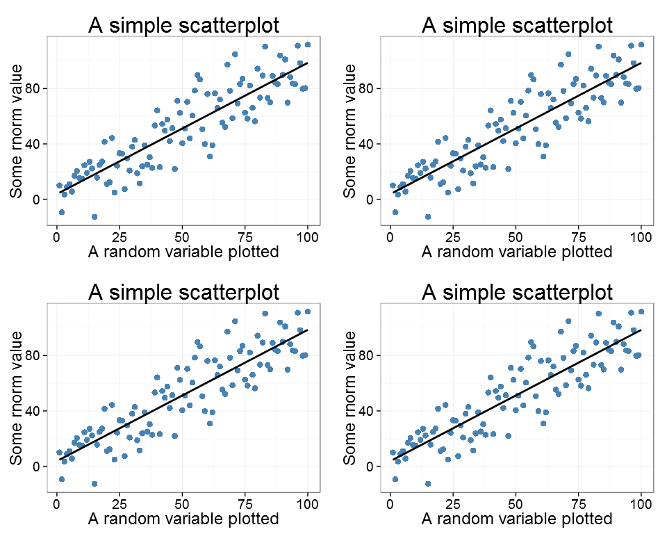 The ggplot as a 2x2 plot