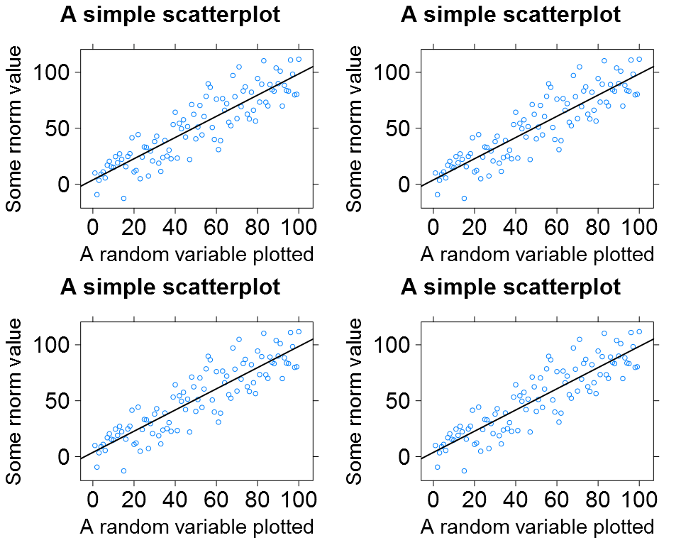The lattice plot as a 2x2 plot