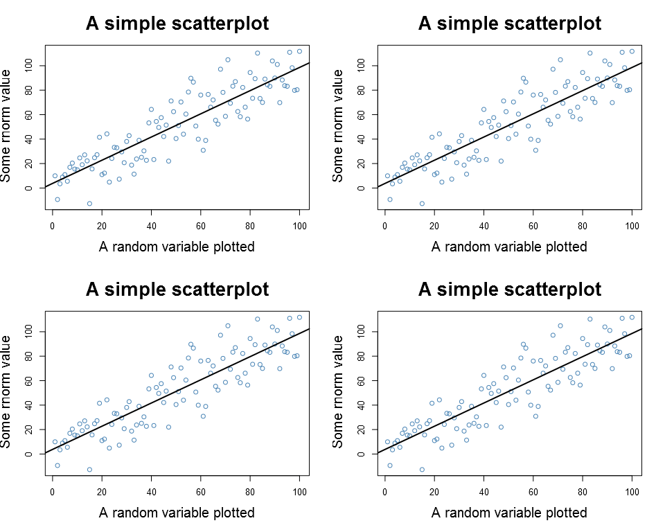Plain plot, there is a minor difference and the text seems a little smaller in the 2x2 plot