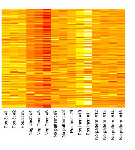 Heatmap of the dataset