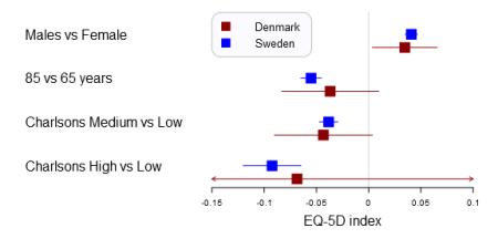 A forestplot that compares Swedish and Danish EQ-5D outcome predictors