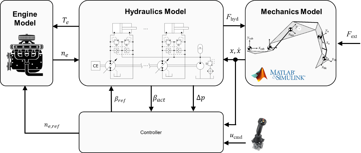 A hydraulic hybrid excavator with Displacement-Controlled