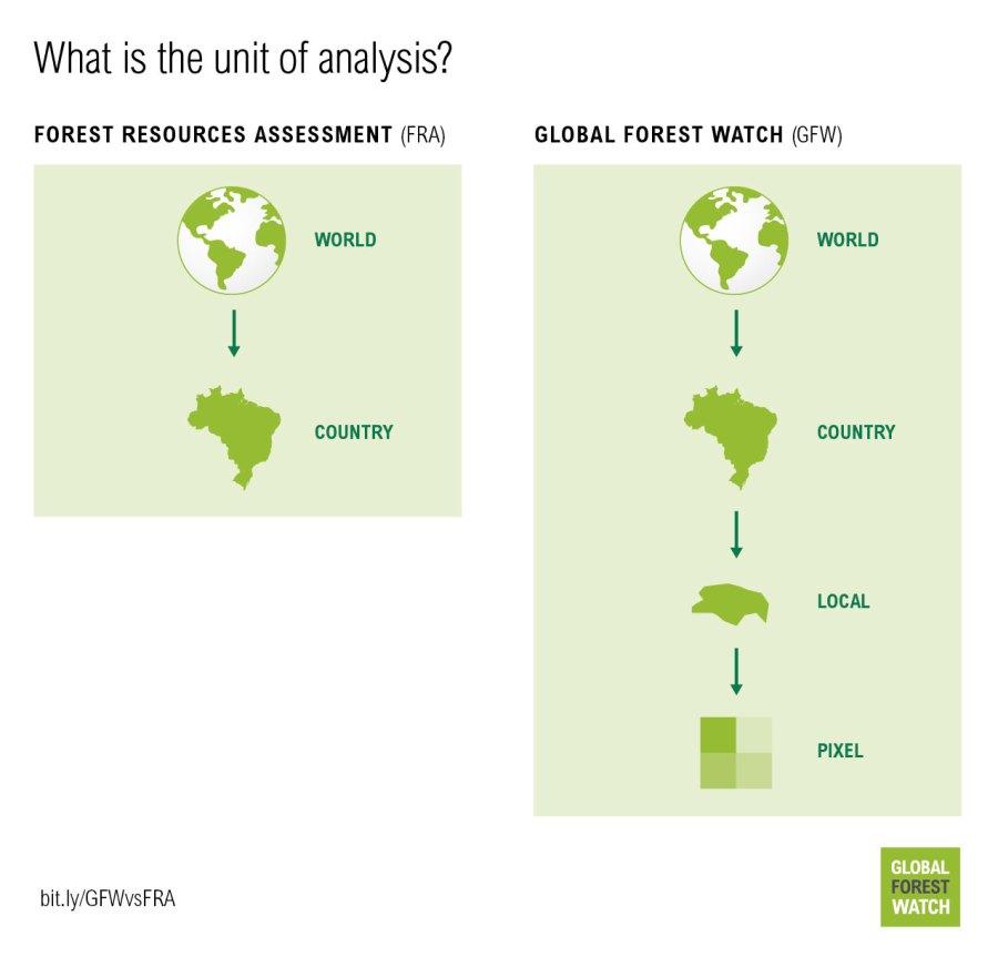 http:https://i0.wp.com/gfw.blog.s3.amazonaws.com/2016/08/GFW_vs_FAO_graphics_final-05.jpg?w=900&ssl=1