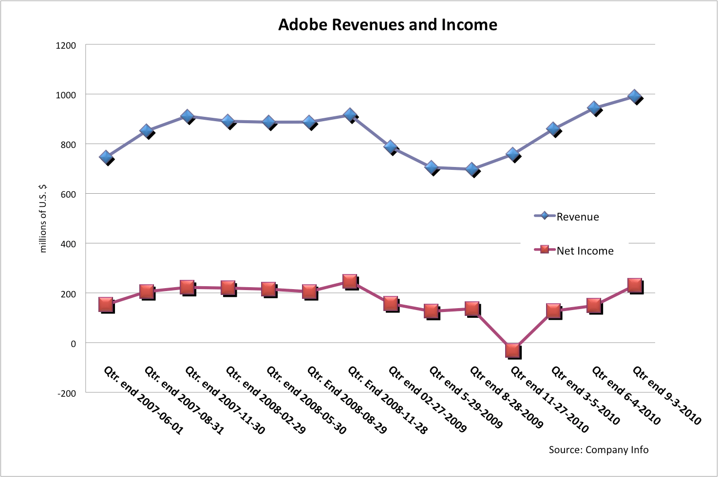 Adobe Has Record-Breaking Quarter — Shares Drop : GraphicSpeak