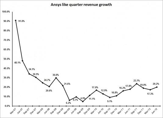 Ansys second quarter revenue sets record