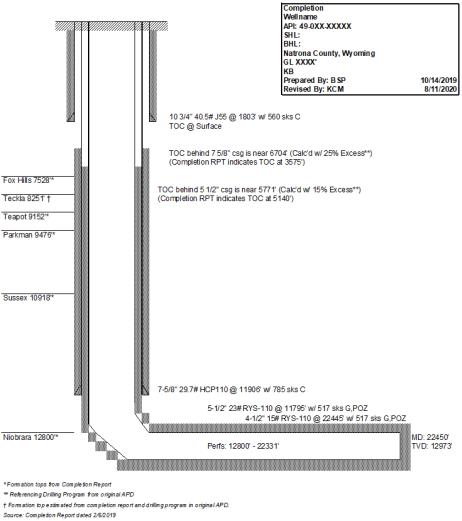 Horizontal Wellbore Diagram Example