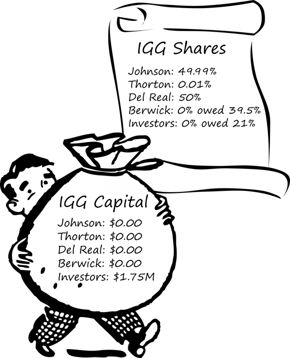 Who Owns How Many Shares of GGC and What Did They Pay
