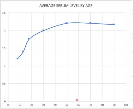 SerumLevelAug2018
