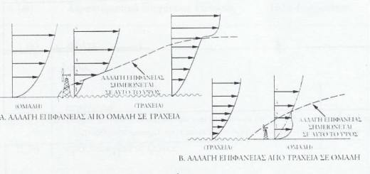Υπολογισμός της ταχύτητας του ανέμου σε μια περιοχή μελέτης