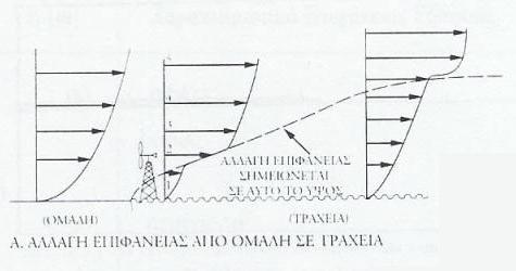 Η επίδραση της τραχύτητας του εδάφους στην ταχύτητα του ανέμου - Αλλαγή επιφάνειας από ομαλή σε τραχεία