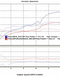 Fig dyno chart impressive output note the dip when cam phase changes at rpm also forcedfed turbo elise rh gglotus
