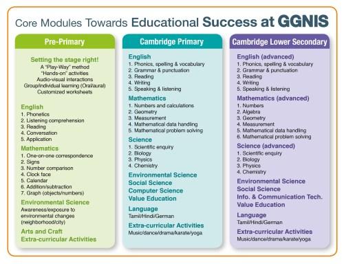 small resolution of GGN International School
