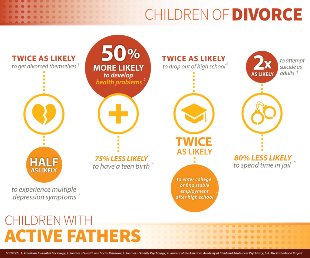 The Risks Children Of Divorce Face Infographic