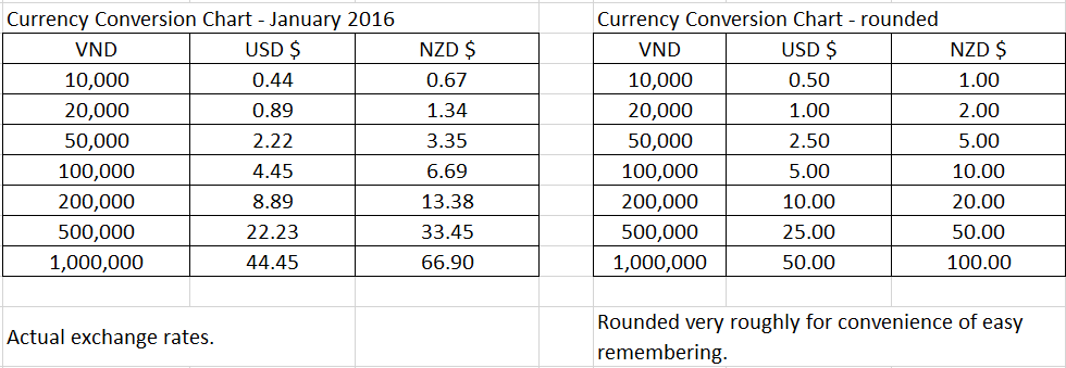 Vietnamese dong currency conversion chart of actual exchange rates and rounded conversions for both us also confusion  rate ggoooder rh