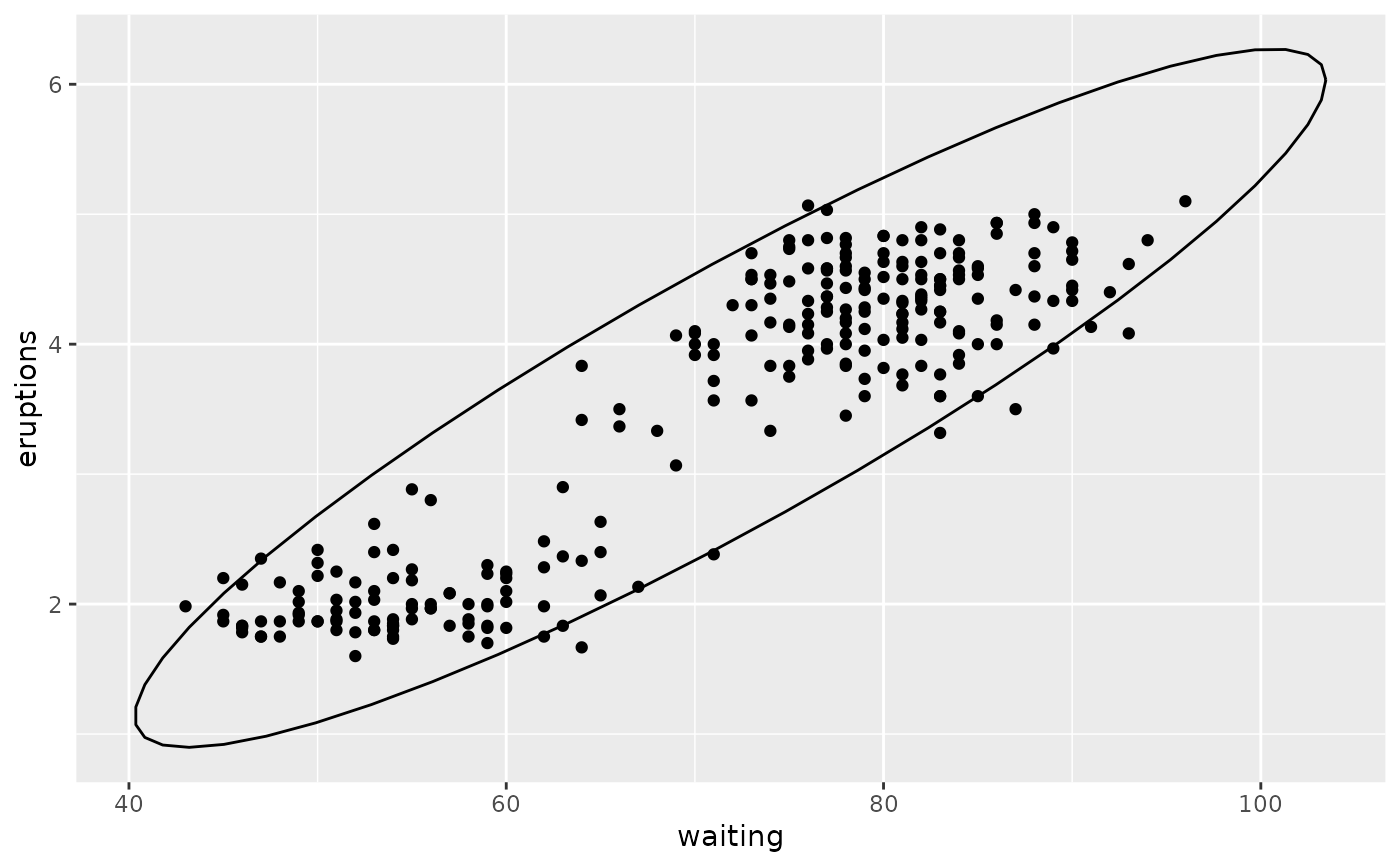 Compute normal confidence ellipses — stat_ellipse • ggplot2