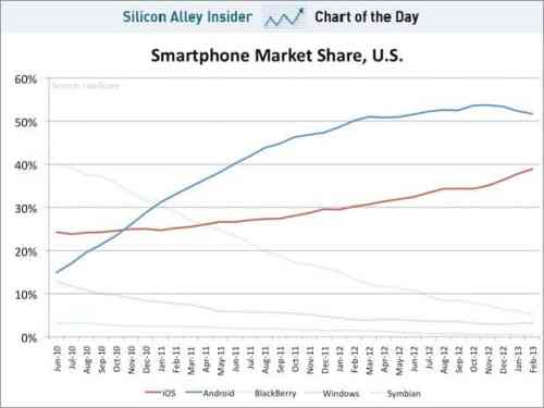 chart-android-ios-market-share