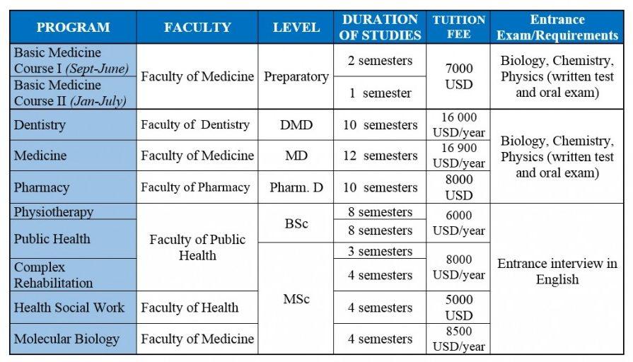 رسوم الجامعات في المجر