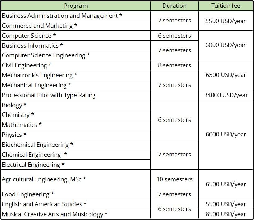 تكاليف الدراسة في جامعة ديبريسن