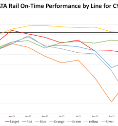 metro needs to do a better job fixing rail cars [ 1367 x 759 Pixel ]
